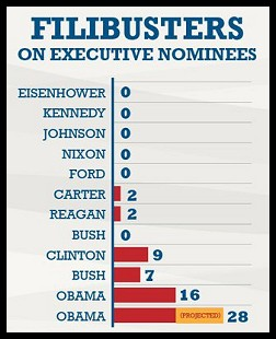 Filibusters on Executive Nominees