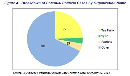 http://www.bradblog.com/Images/TreasureDeptIG_IRSReport_051412_Figure4PoliticalBreakdown.jpg