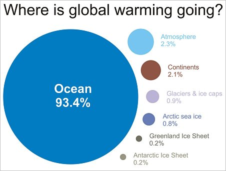 how to avoid global warming essay